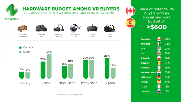 Newzoo_VR_Buyers_Hardware_Budget