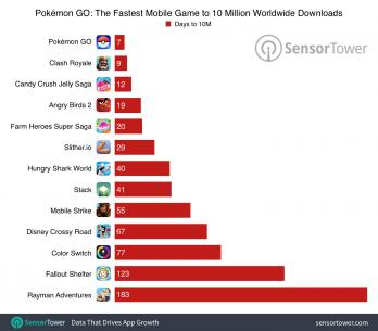 pokemon-go-10-million-comparison