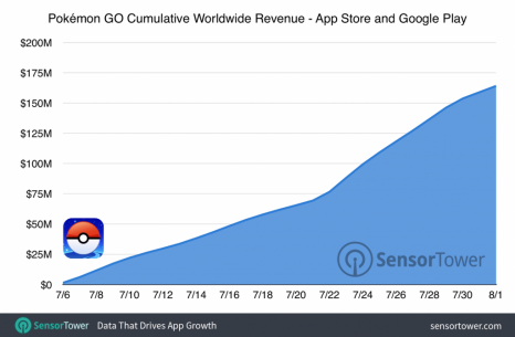 pokemon-go-160-million-cumulative-revenue-1024x670
