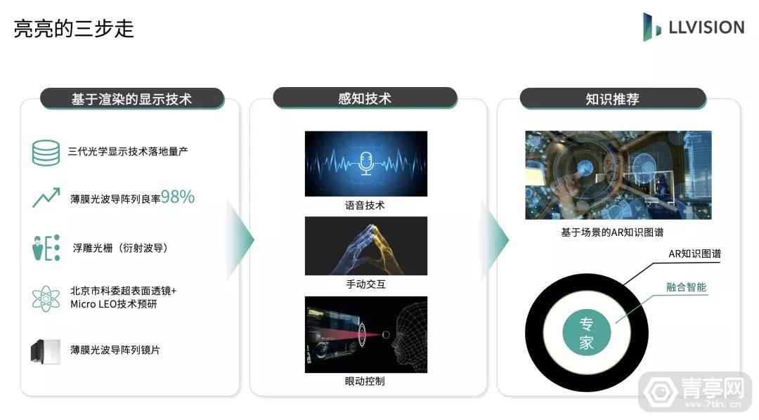 亮亮视野首次提出AR核心主张|新智元首期AI家论坛